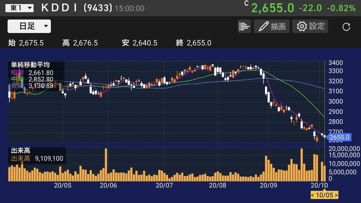 kddi-stock-chart-20201005-2