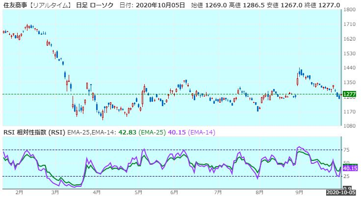 sumitomo-corporation-rsi-20201005