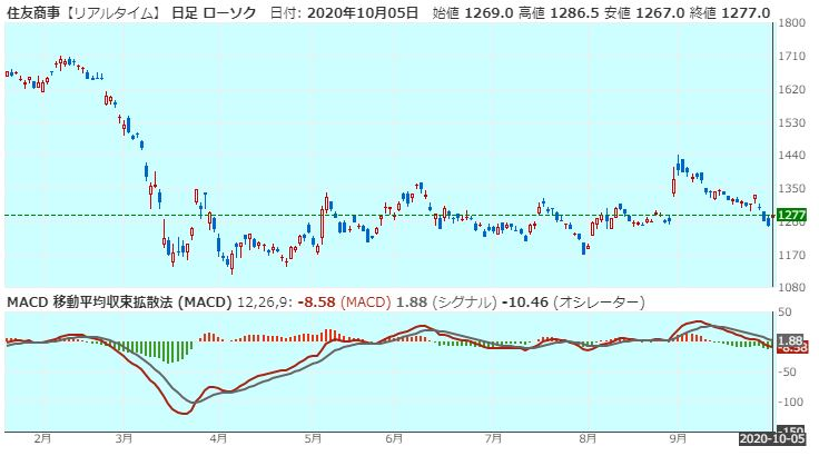 sumitomo-corporation-macd-20201005
