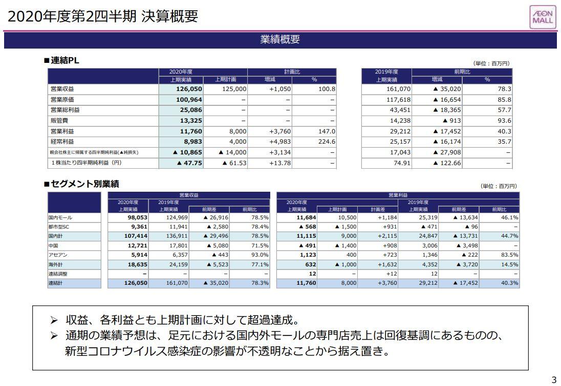 aeon-mall-financial-result-2020q2-2