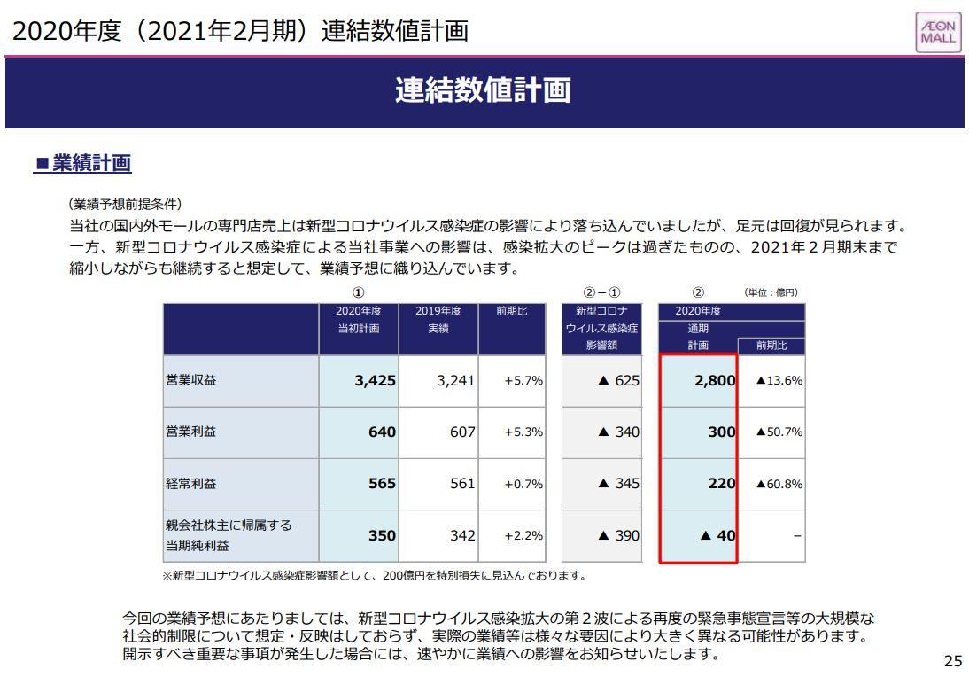 aeon-mall-financial-result-2020q2-4