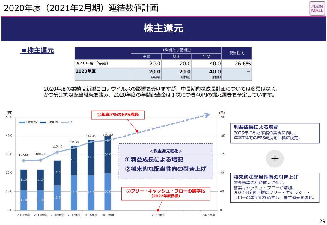 aeon-mall-financial-result-2020q2-5