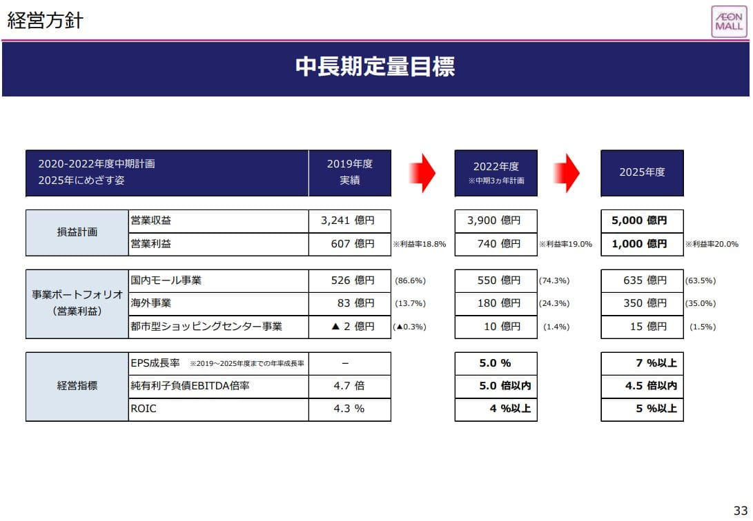 aeon-mall-financial-result-2020q2-6