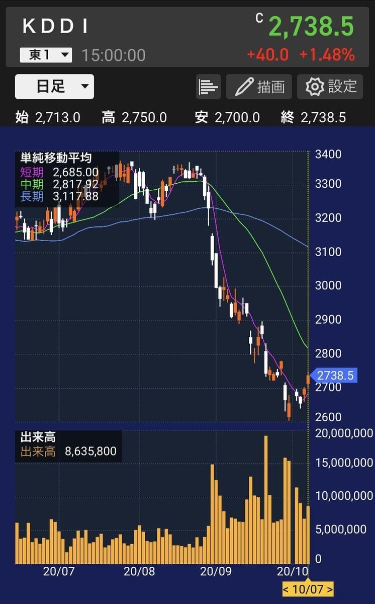 kddi-stock-chart-20201007