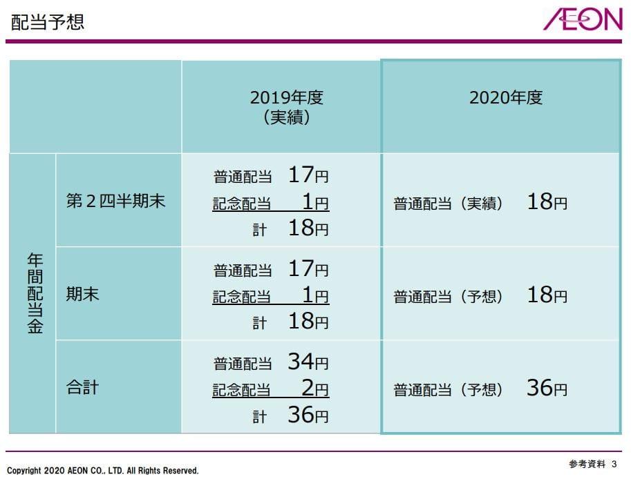 aeon-dividend-forecast-2020