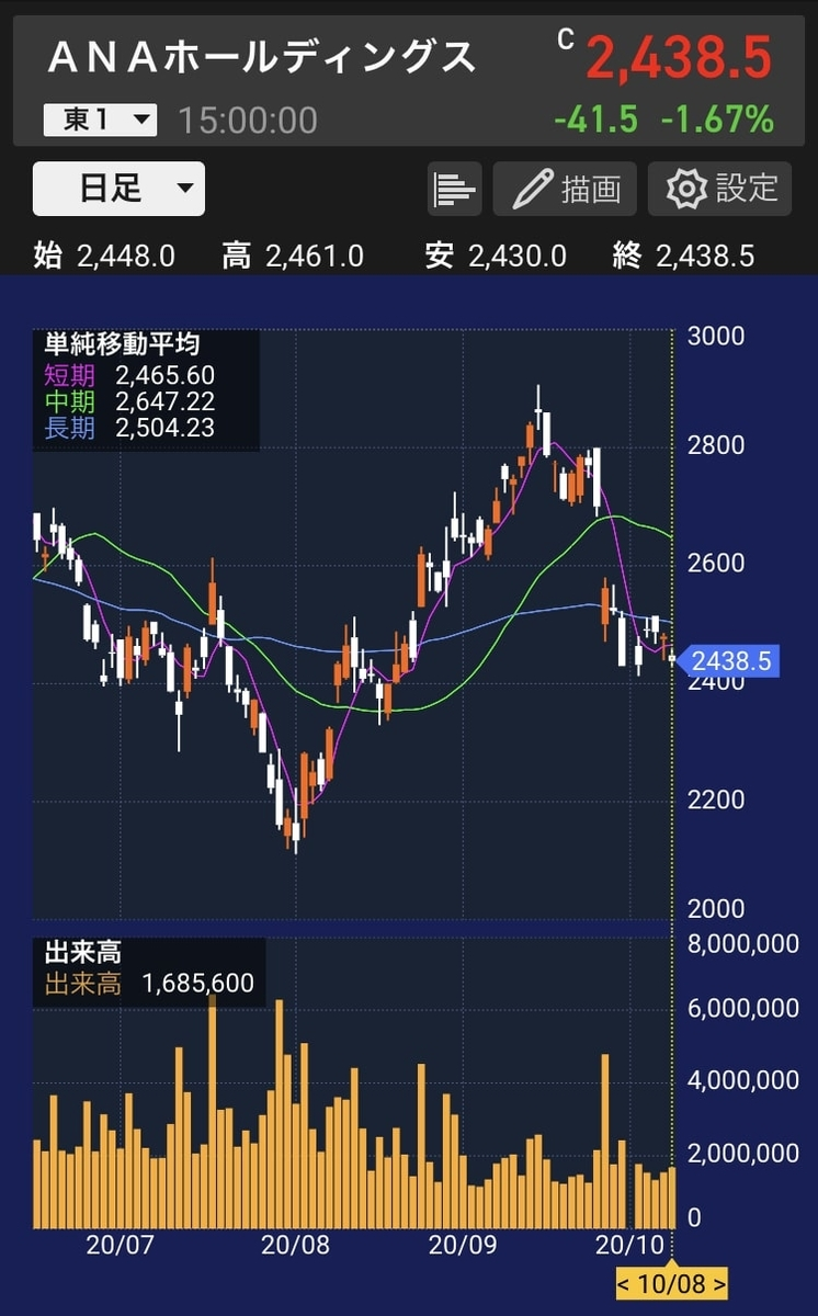 ana-stock-chart-20201008