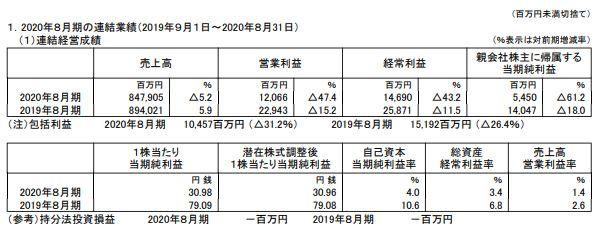 bic-camera-financial-result-202008-1