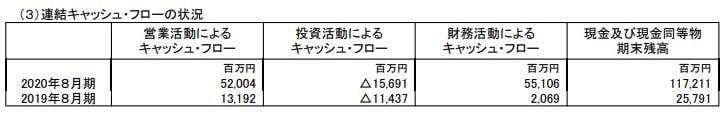 bic-camera-financial-result-202008-2