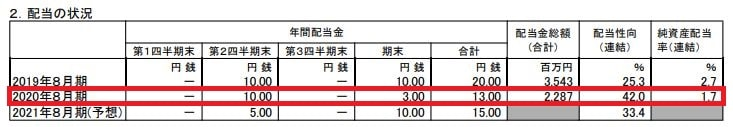 bic-camera-financial-result-202008-3