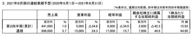 bic-camera-financial-forecast-202108