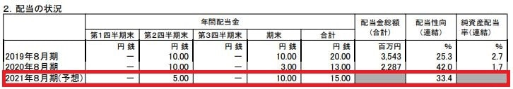 bic-camera-financial-dividend-forecast-202108