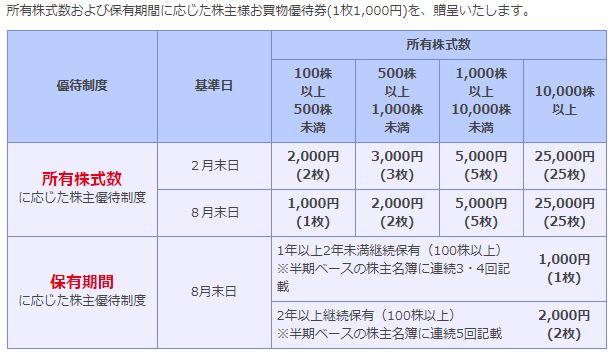 bic-camera-kabunushi-yuitai-2