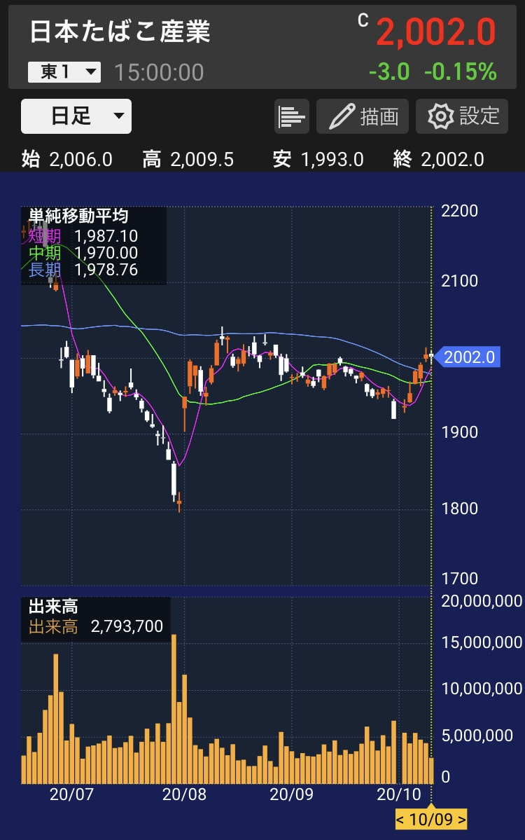 jt-stock-chart-daily-20201009