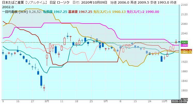 jt-ichimokukinkouhyou-20201009-1