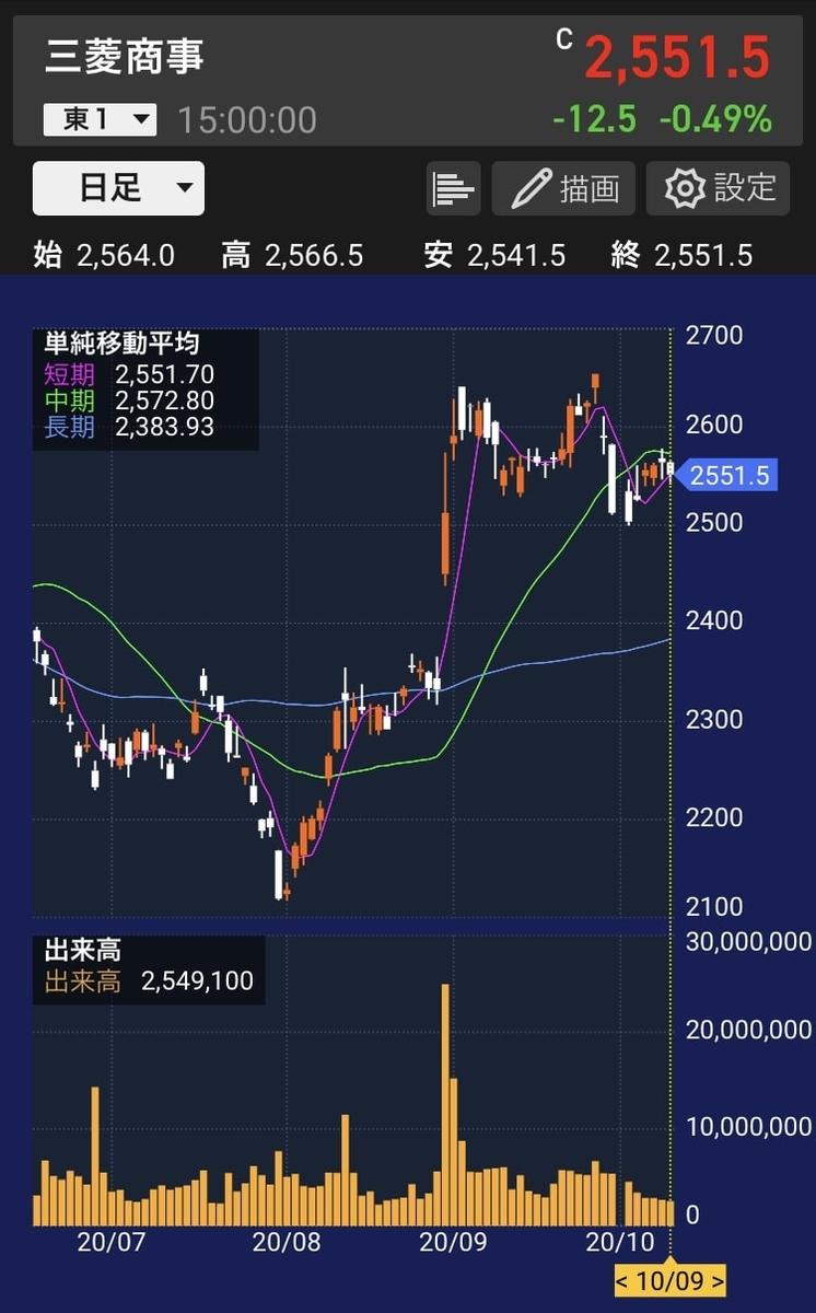 mc-stock-chart-20201009