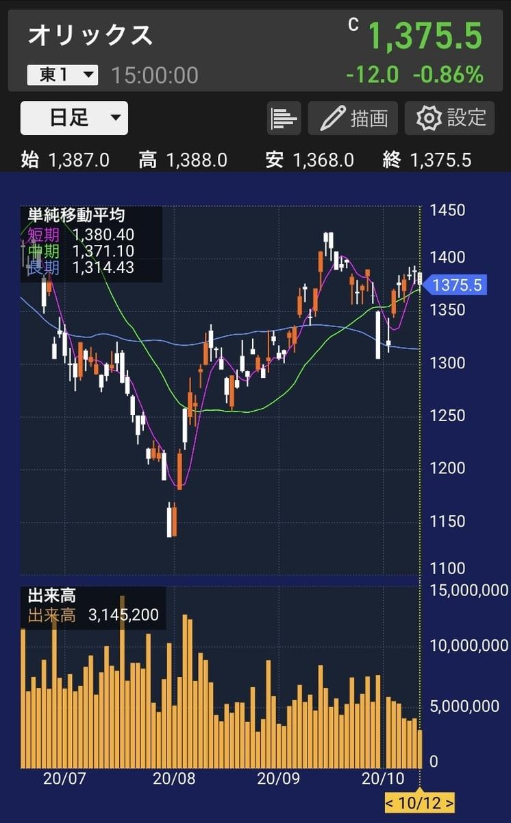 orix-stock-chart-20201012