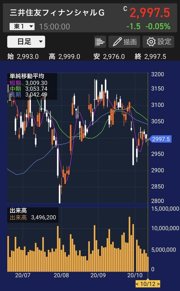 smbcfg-stock-chart-20201012