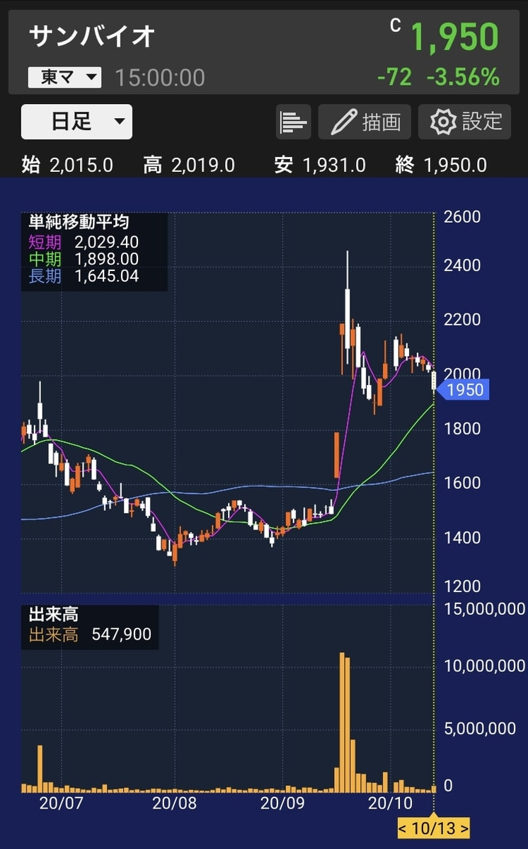sanbio-stock-chart-daily-20201013