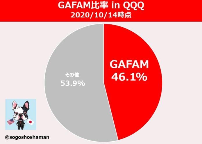 gafam-ratio-in-qqq