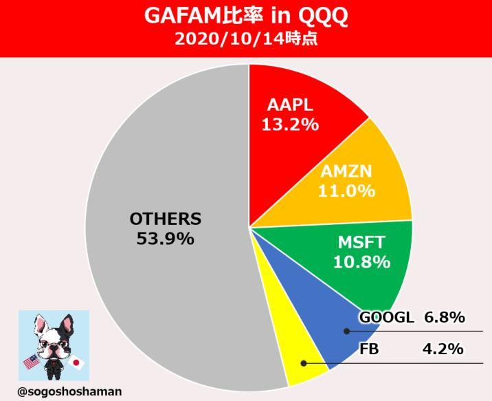 gafam-ratio-in-qqq-detail