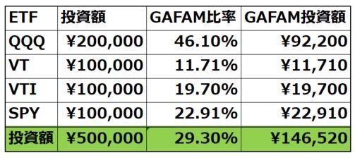 my-portfolio-gafam-ratio
