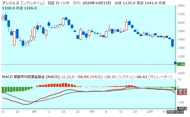 anges-macd-20201015