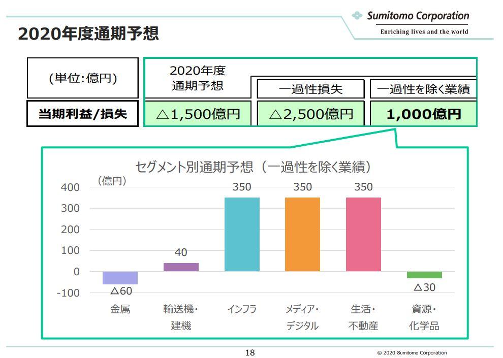 sumitomo-corporation-ir-20200930-2