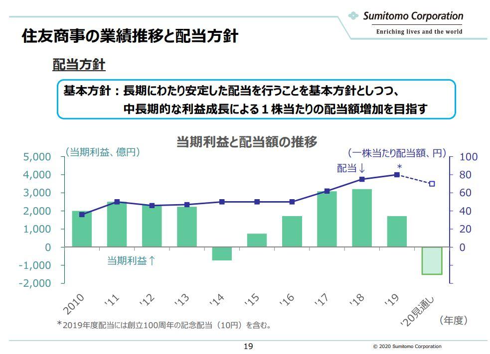 sumitomo-corporation-ir-20200930-3
