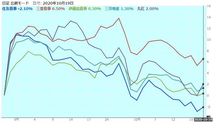 sogoshosha-stock-price-comparison-20201019