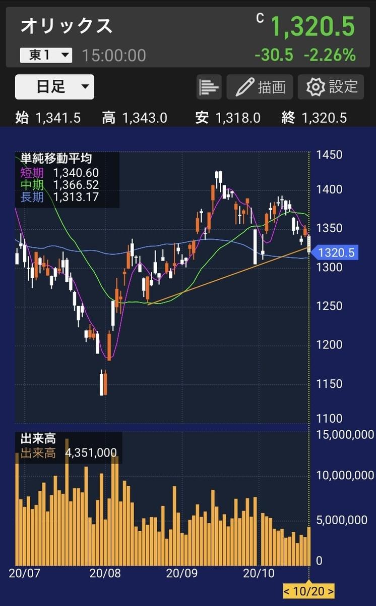 orix-chart-daily-20201020