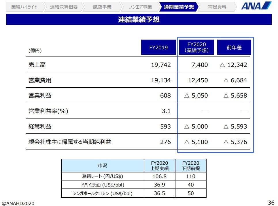ana-financial-result-2020q2-7-forecast