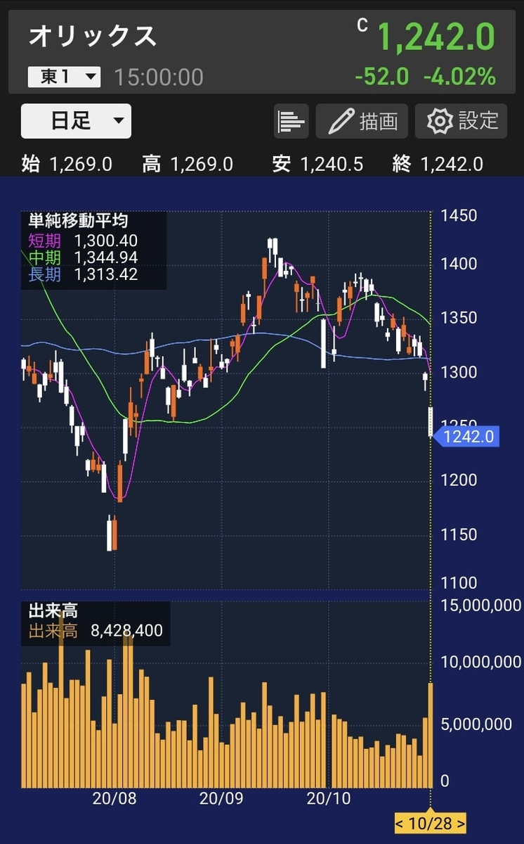 orix-chart-daily-20201028
