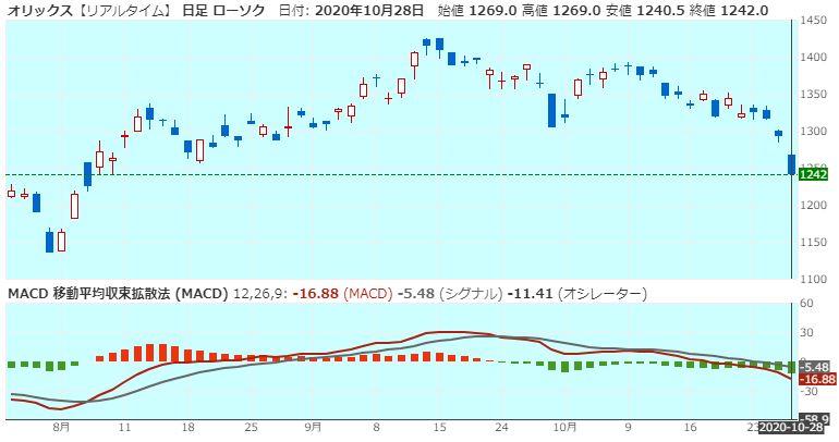 orix-macd-20201028