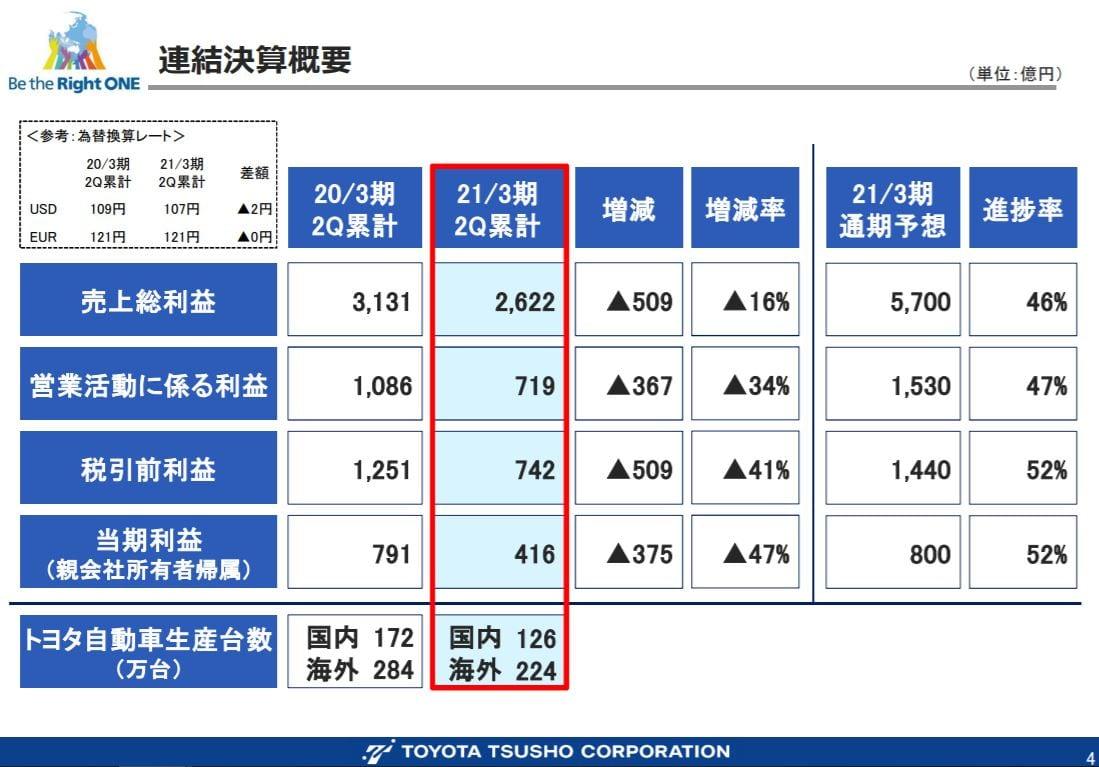 toyota-tusho-financial-result-2020q2-2