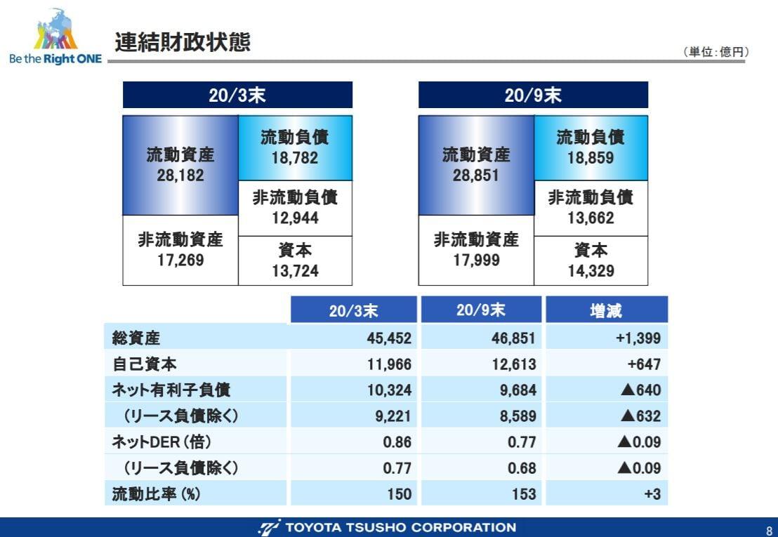 toyota-tusho-financial-result-2020q2-4