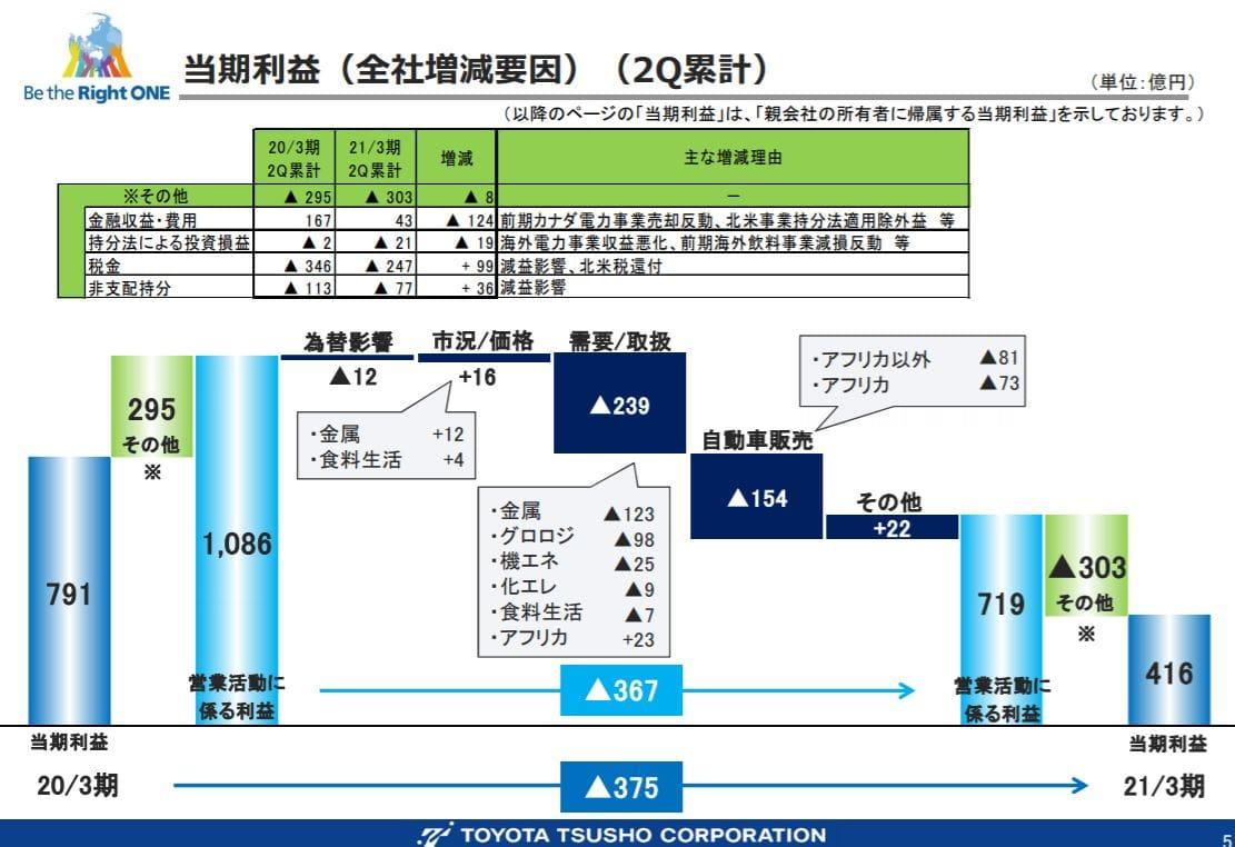 toyota-tusho-financial-result-2020q2-3