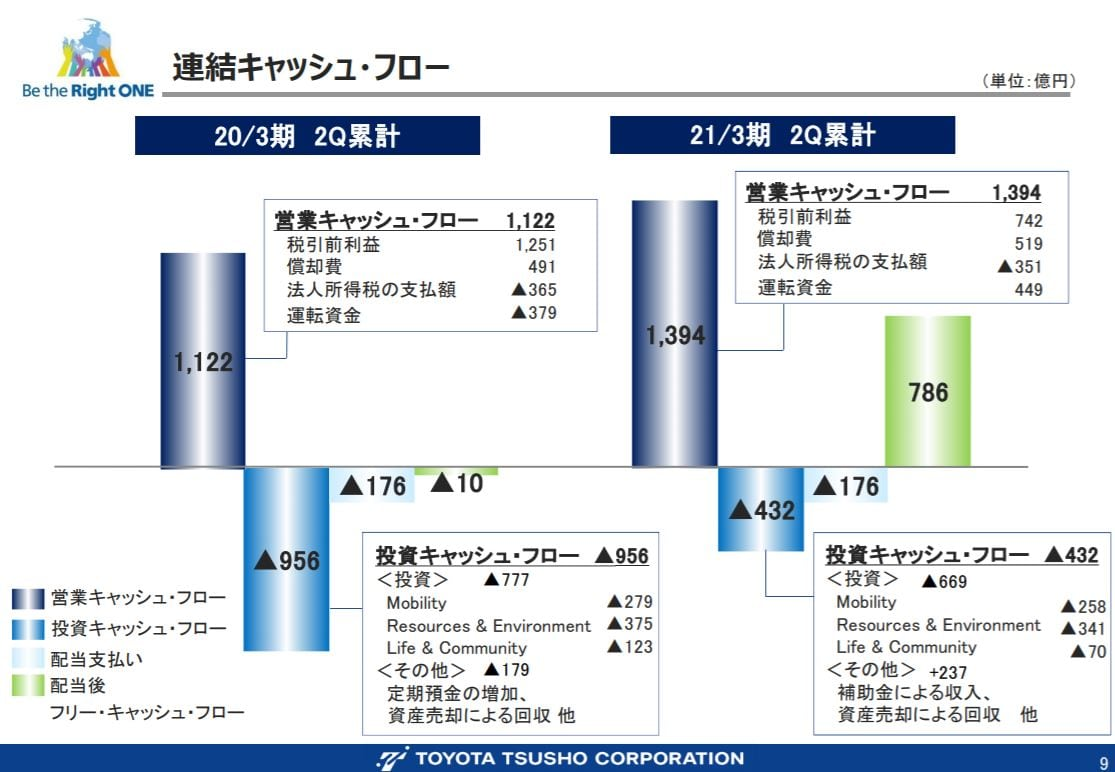 toyota-tusho-financial-result-2020q2-5