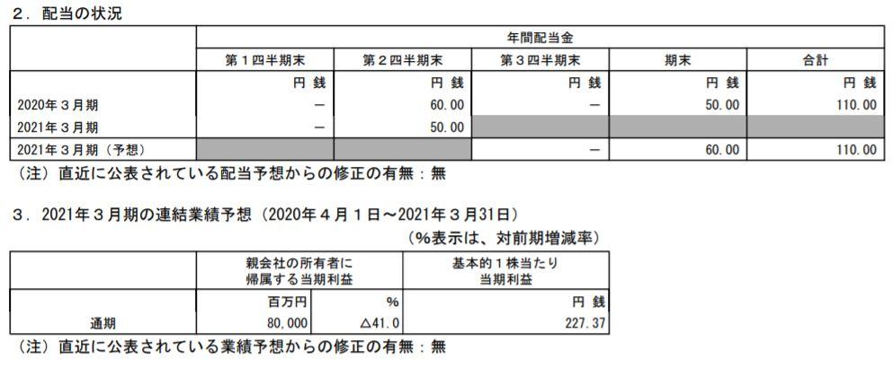 toyota-tusho-financial-forecast-202103