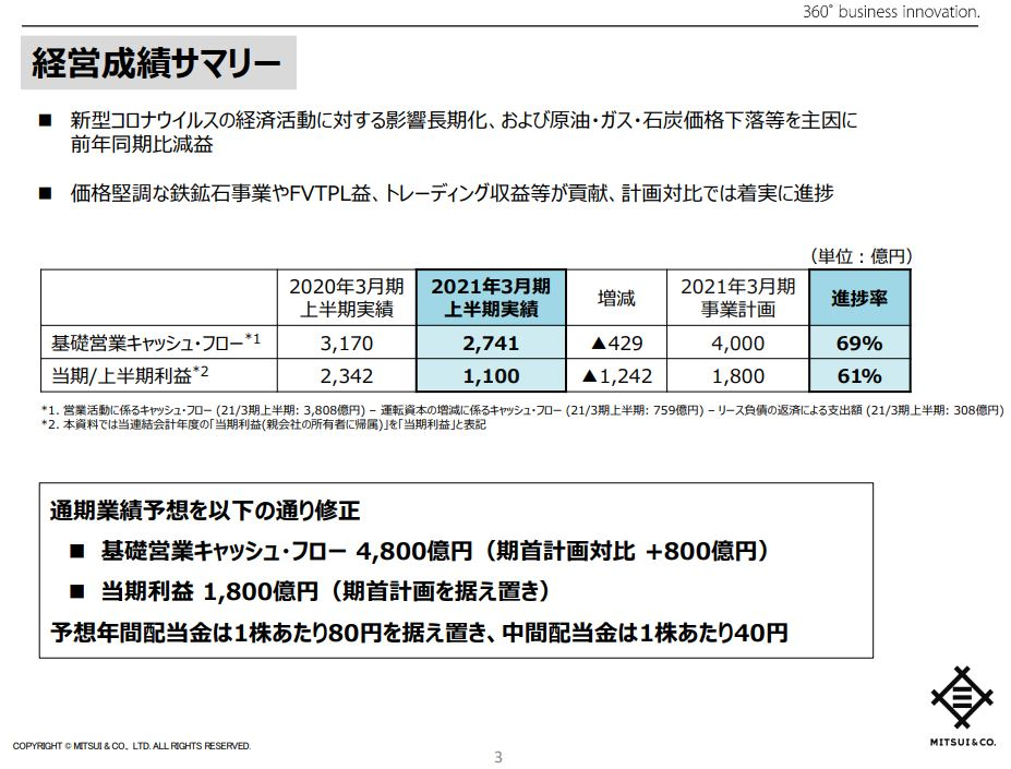 mitsui-corporation-financial-2020q2-2