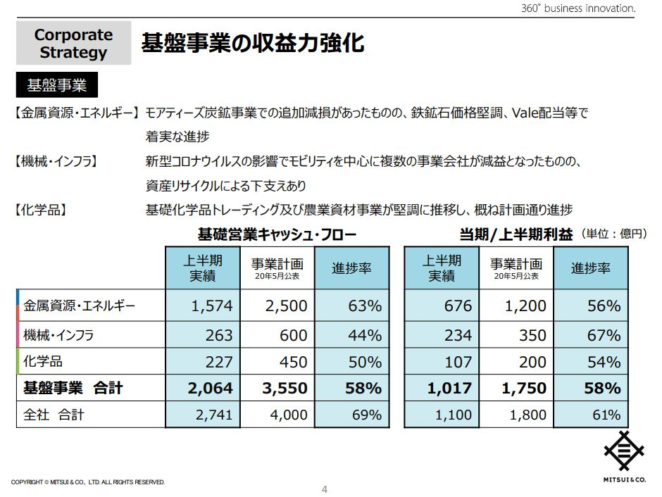 mitsui-corporation-financial-2020q2-3
