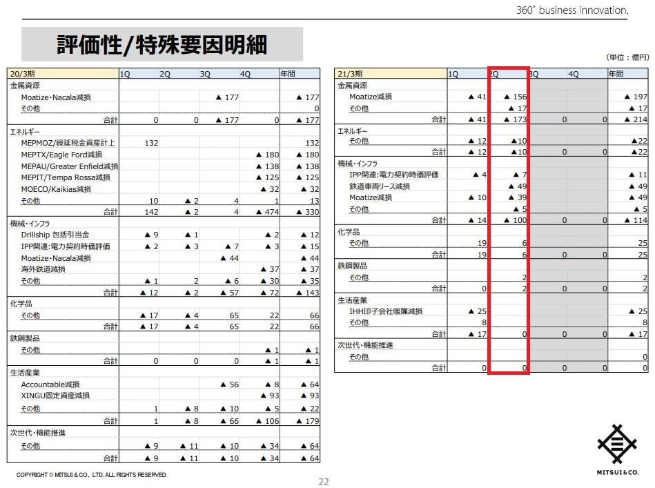 mitsui-corporation-financial-2020q2-4