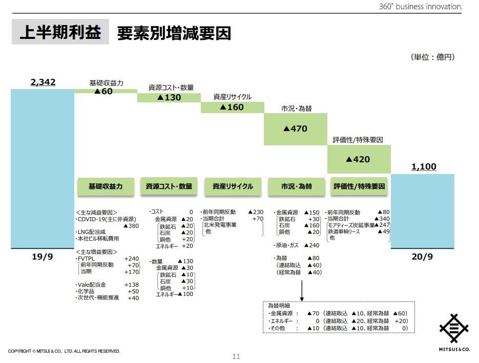 mitsui-corporation-financial-2020q2-5