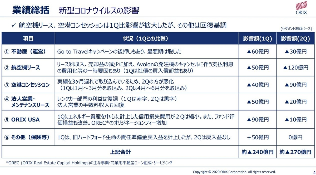 orix-financial-result-2020q2-4