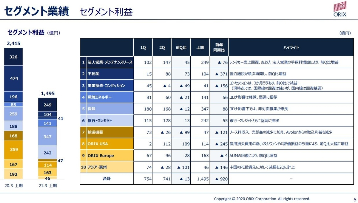 orix-financial-result-2020q2-5