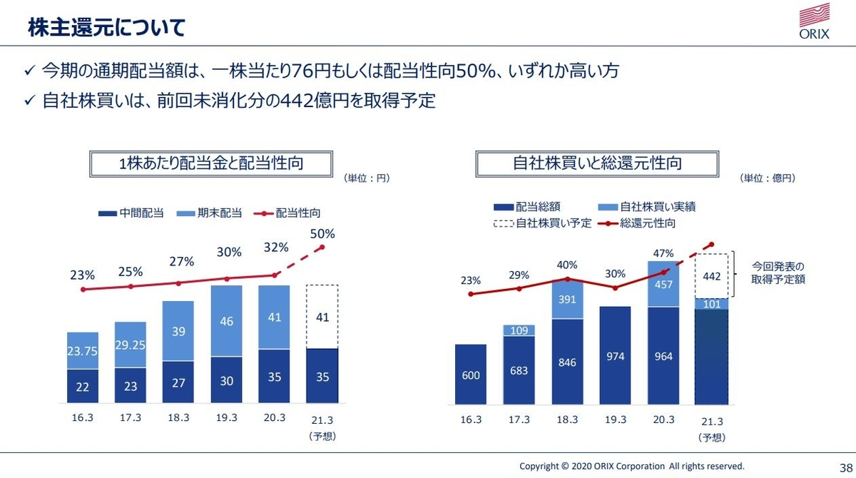orix-financial-result-2020q2-6