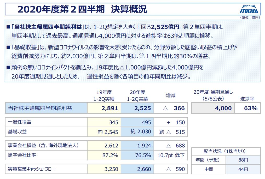 itochu-financial-result-2020q2-2