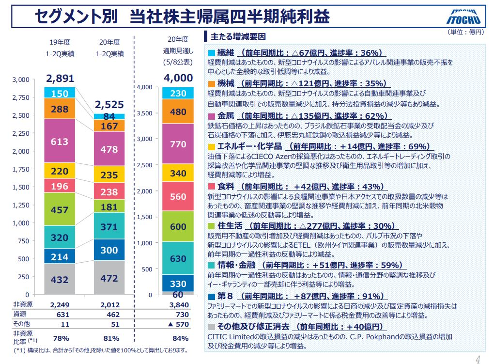 itochu-financial-result-2020q2-3