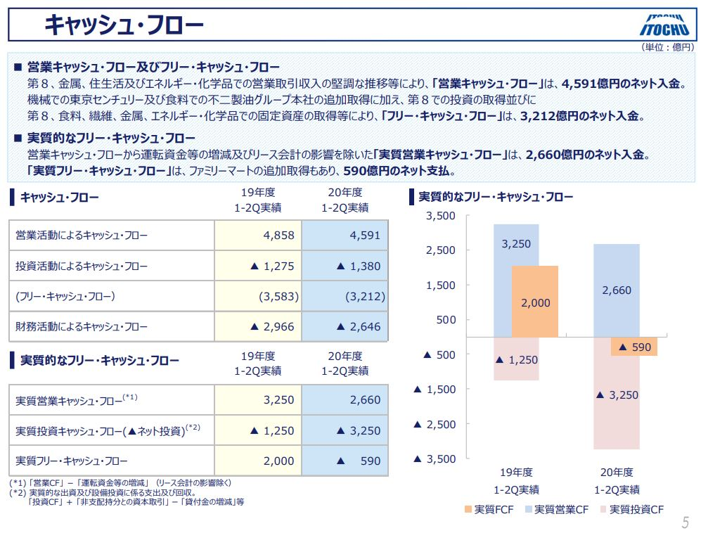 itochu-financial-result-2020q2-5