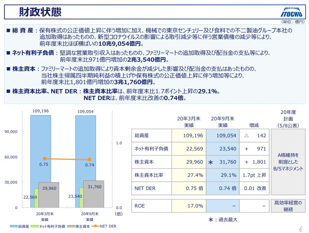 itochu-financial-result-2020q2-6