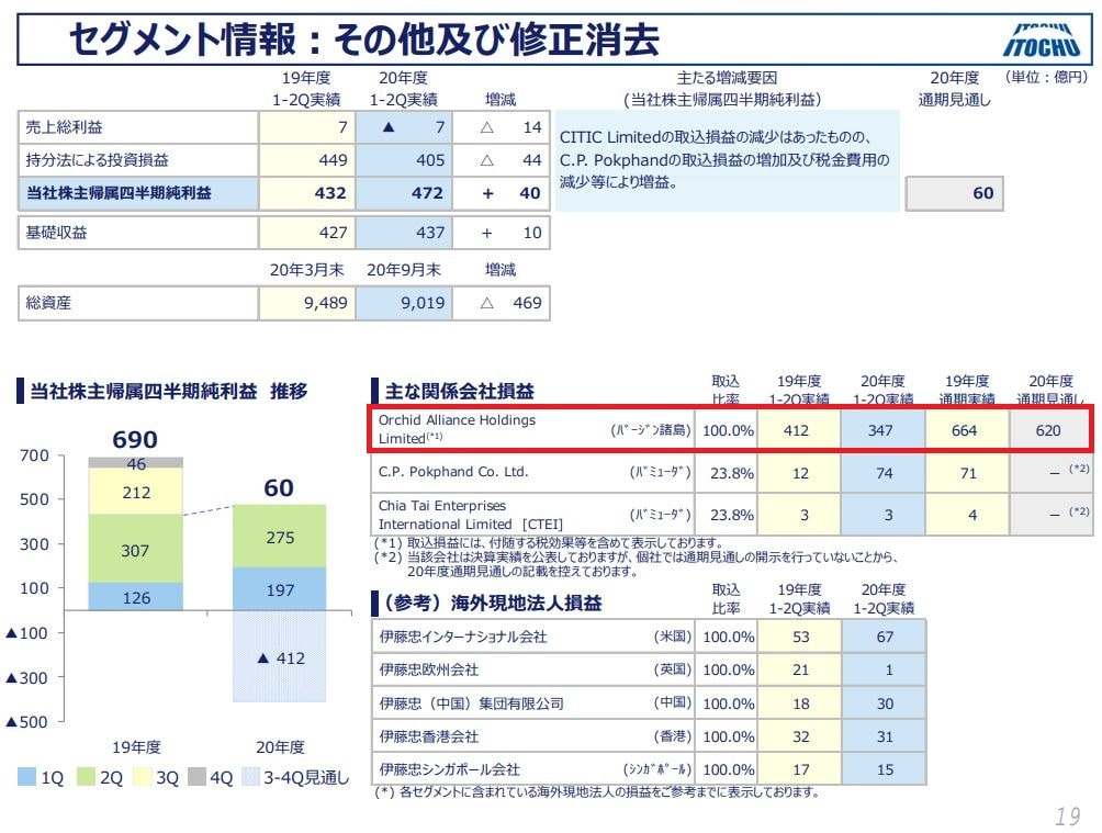 itochu-financial-result-2020q2-7